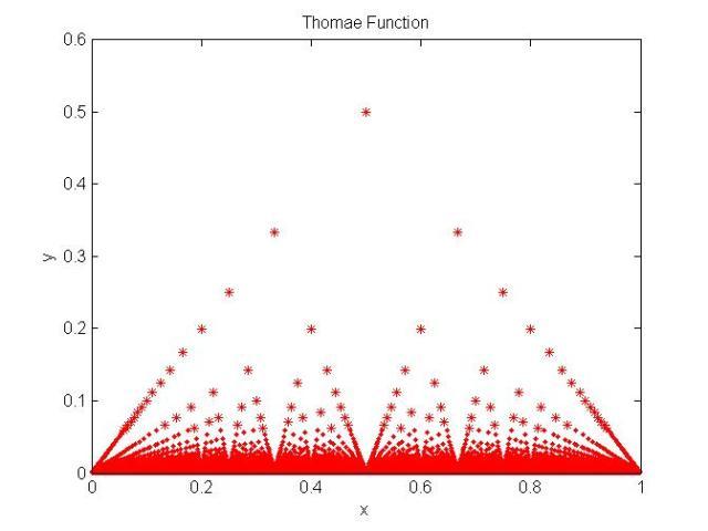 Grafik fungsi Thomae dari 0 sampai 1