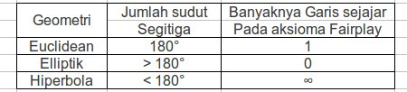 Tabel Geometri