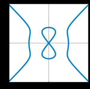 Kurva Setan untuk a=0.8 dan b=1. Sumber: Wikipedia